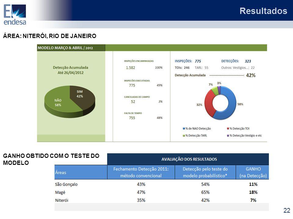 ÁREA: NITERÓI, RIO DE JANEIRO GANHO OBTIDO COM O TESTE DO MODELO 22 Resultados