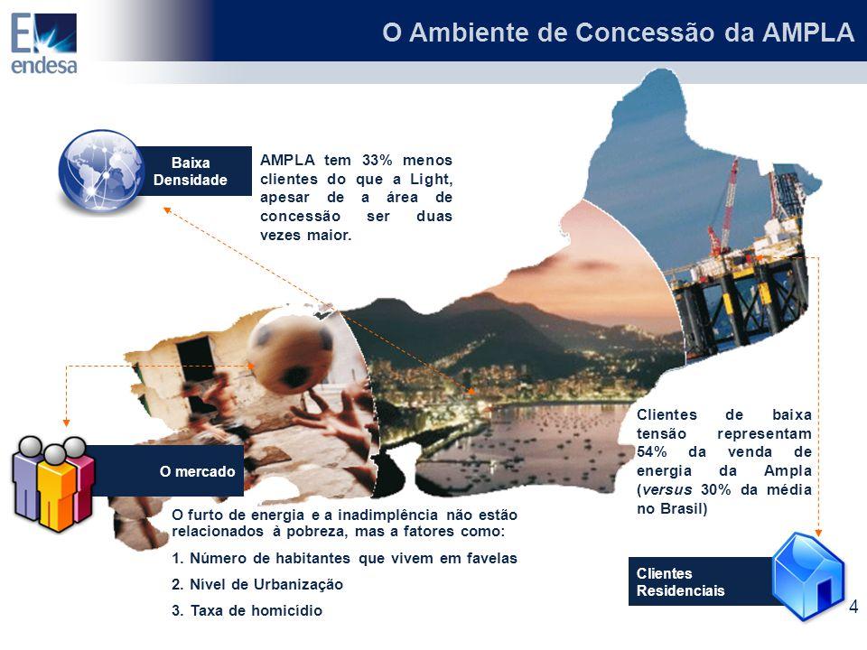 O mercado O furto de energia e a inadimplência não estão relacionados à pobreza, mas a fatores como: 1. Número de habitantes que vivem em favelas 2. N