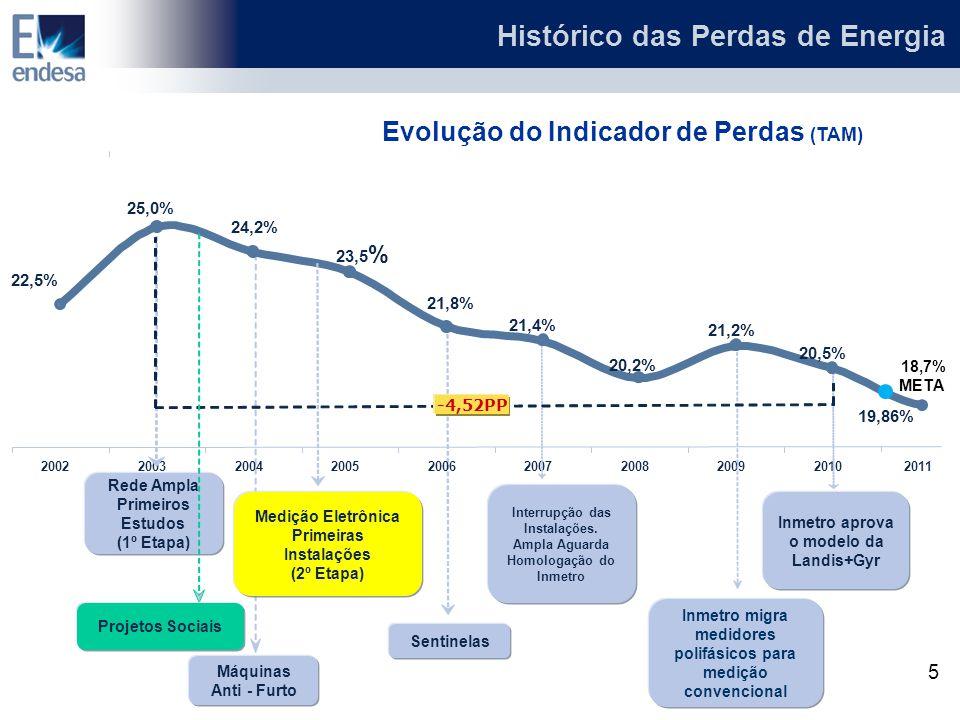 Máquinas Anti - Furto Sentinelas 21,4% 20,5% 21,2% 22,5% 20,2% 200220032004200520062007200820092010 23,5 % 24,2% Rede Ampla Primeiros Estudos (1º Etap