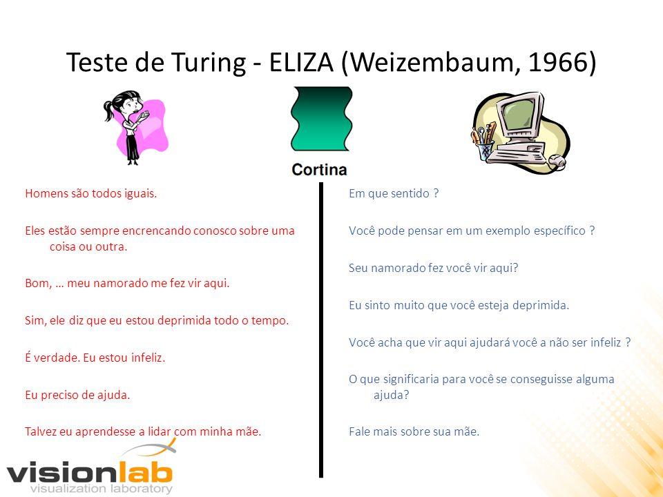 Teste de Turing - ELIZA (Weizembaum, 1966) Homens são todos iguais. Eles estão sempre encrencando conosco sobre uma coisa ou outra. Bom, … meu namorad