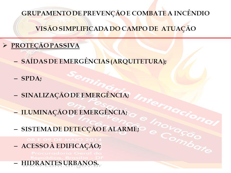 GRUPAMENTO DE PREVENÇÃO E COMBATE A INCÊNDIO VISÃO SIMPLIFICADA DO CAMPO DE ATUAÇÃO  PROTEÇÃO PASSIVA – SAÍDAS DE EMERGÊNCIAS (ARQUITETURA); – SPDA;