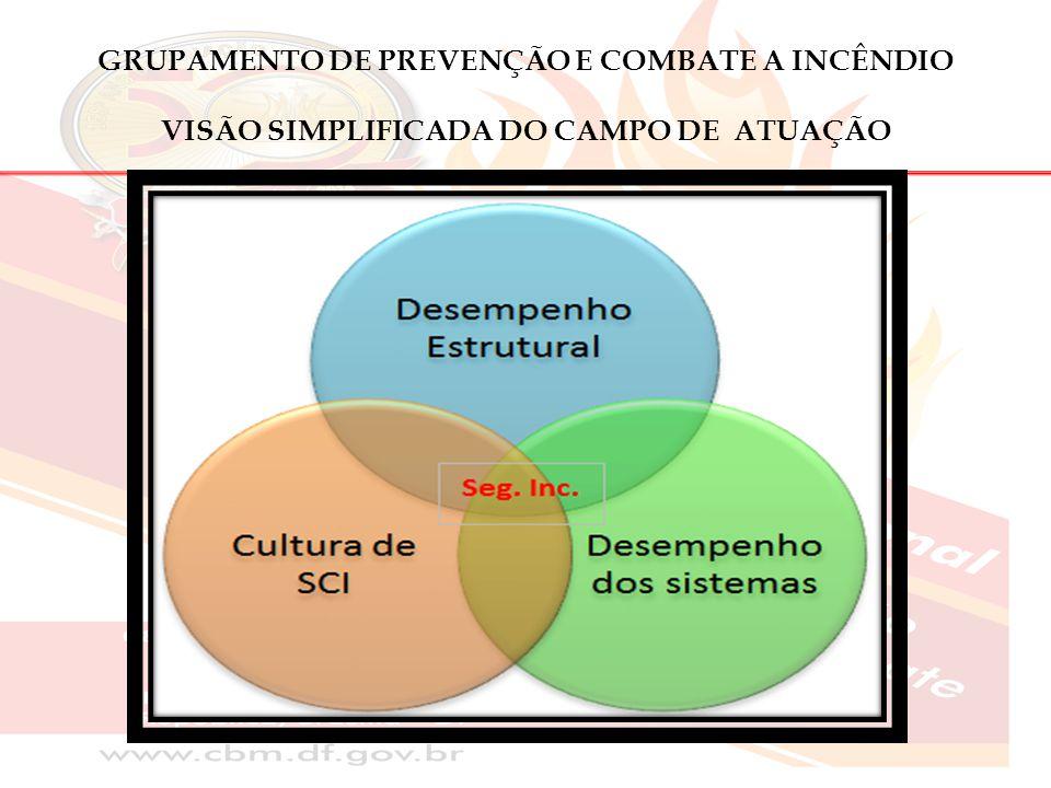 GRUPAMENTO DE PREVENÇÃO E COMBATE A INCÊNDIO VISÃO SIMPLIFICADA DO CAMPO DE ATUAÇÃO