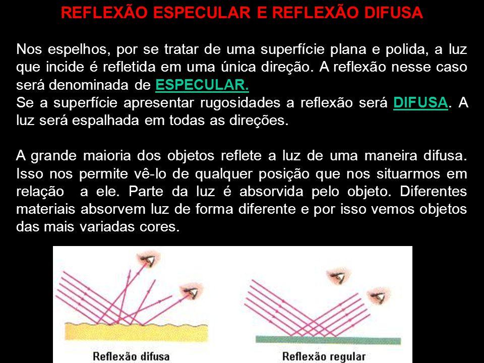 Quando parte da luz volta e se propaga no mesmo meio no qual a luz incide, chamamos de REFLEXÃO DA LUZ. Um feixe de luz se desvia ao passar do ar para