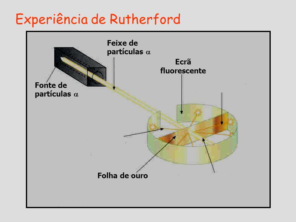 Experiência de Rutherford Fonte de partículas  Feixe de partículas  Ecrã fluorescente Folha de ouro