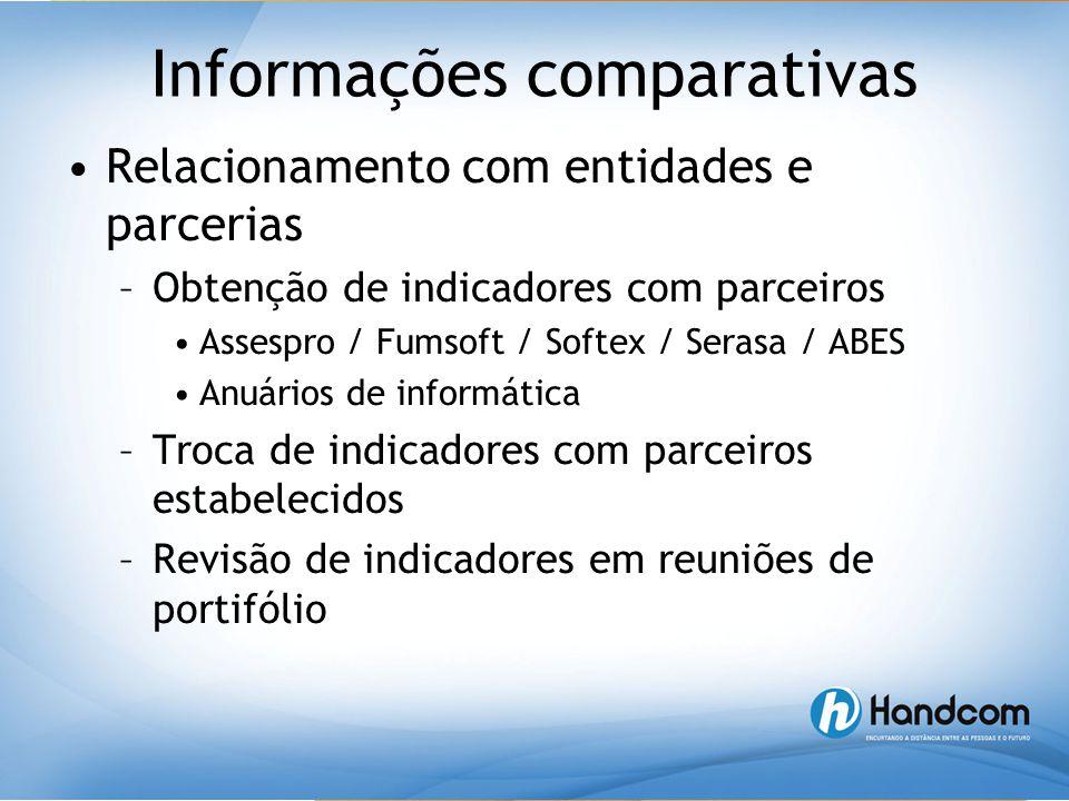 Informações comparativas •Relacionamento com entidades e parcerias –Obtenção de indicadores com parceiros •Assespro / Fumsoft / Softex / Serasa / ABES