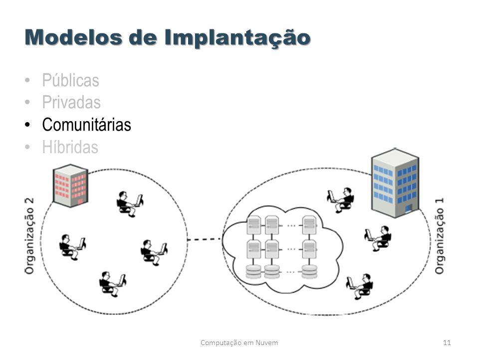 Computação em Nuvem11 Modelos de Implantação • Públicas • Privadas • Comunitárias • Híbridas