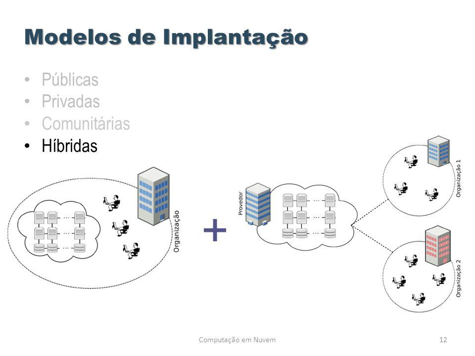 Computação em Nuvem12 Modelos de Implantação • Públicas • Privadas • Comunitárias • Híbridas