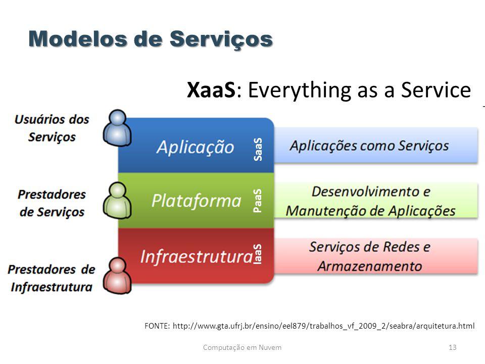Computação em Nuvem13 Modelos de Serviços FONTE: http://www.gta.ufrj.br/ensino/eel879/trabalhos_vf_2009_2/seabra/arquitetura.html SaaS PaaS IaaS XaaS: