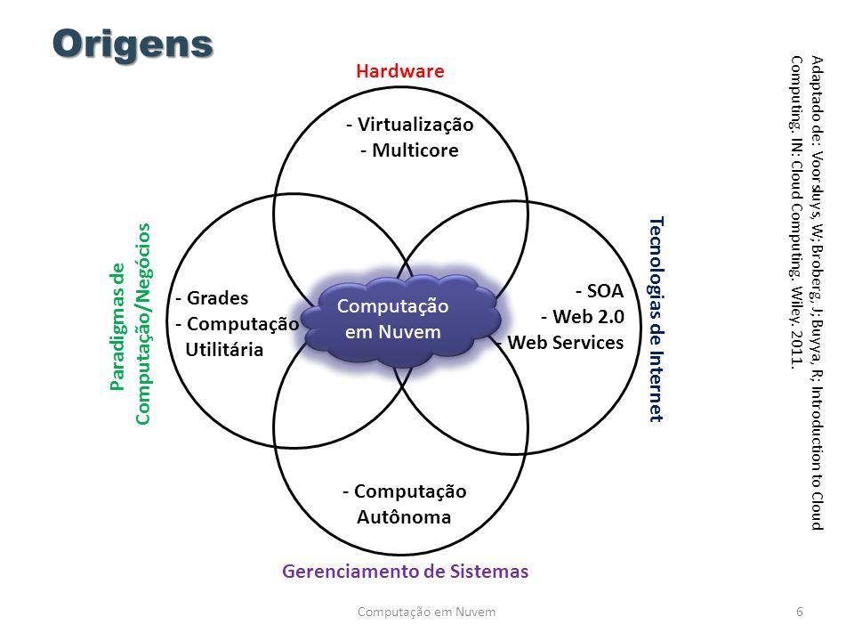 Origens Computação em Nuvem6 Adaptado de: Voorsluys, W; Broberg, J; Buyya, R; Introduction to Cloud Computing. IN: Cloud Computing. Wiley. 2011. Compu