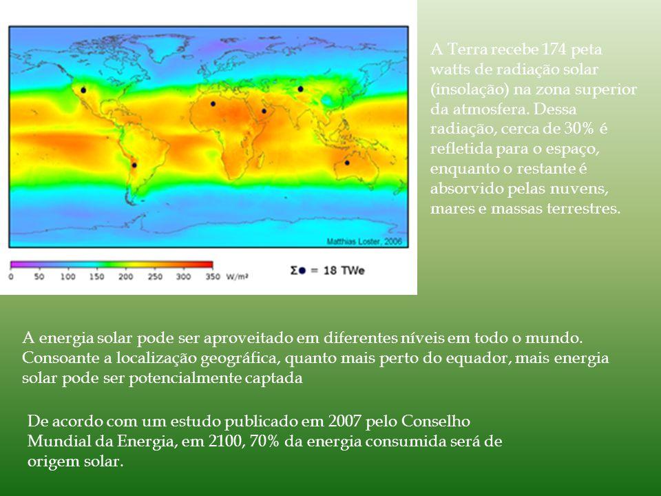 A Terra recebe 174 peta watts de radiação solar (insolação) na zona superior da atmosfera.
