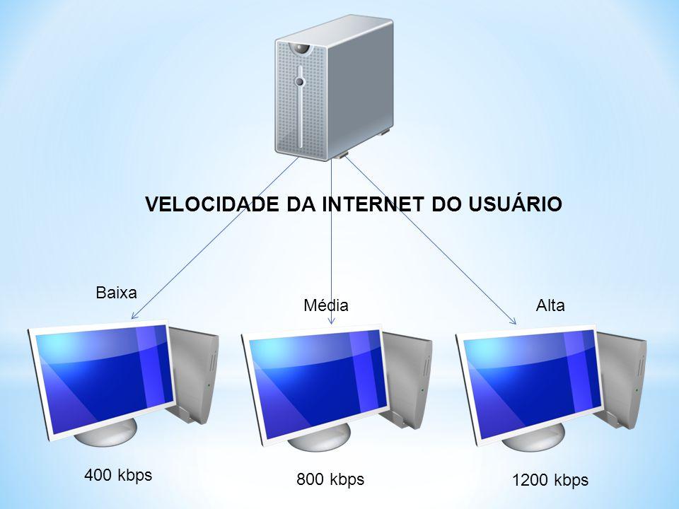 1200 kbps VELOCIDADE DA INTERNET DO USUÁRIO Baixa Alta 400 kbps 800 kbps Média