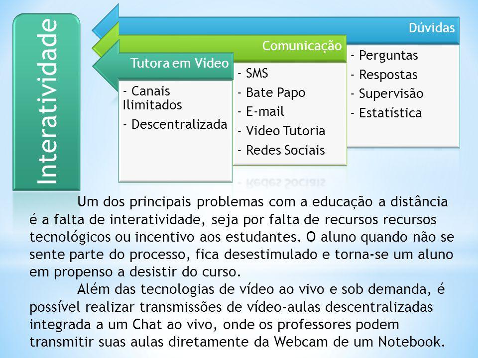 Dúvidas - Perguntas - Respostas - Supervisão - Estatística Comunicação - SMS - Bate Papo - E-mail - Video Tutoria - Redes Sociais Tutora em Video - Ca