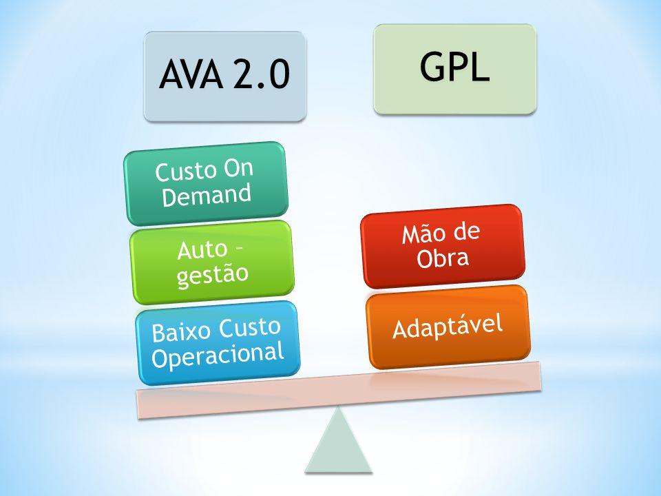 AVA 2.0GPL Baixo Custo Operacional Auto – gestão Custo On Demand Adaptável Mão de Obra