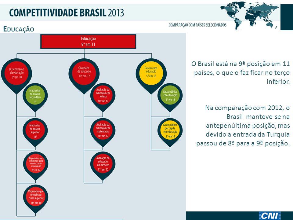 E DUCAÇÃO O Brasil está na 9ª posição em 11 países, o que o faz ficar no terço inferior.