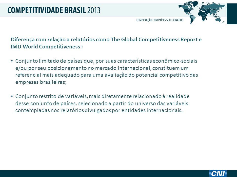 Países considerados: • África do Sul • Argentina • Austrália • Brasil • Canadá • Chile • China • Colômbia • Coreia do Sul • Espanha • Índia • México • Polônia • Rússia • Turquia