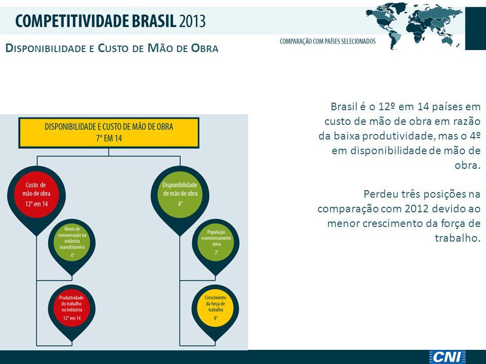 Brasil é o 12º em 14 países em custo de mão de obra em razão da baixa produtividade, mas o 4º em disponibilidade de mão de obra.