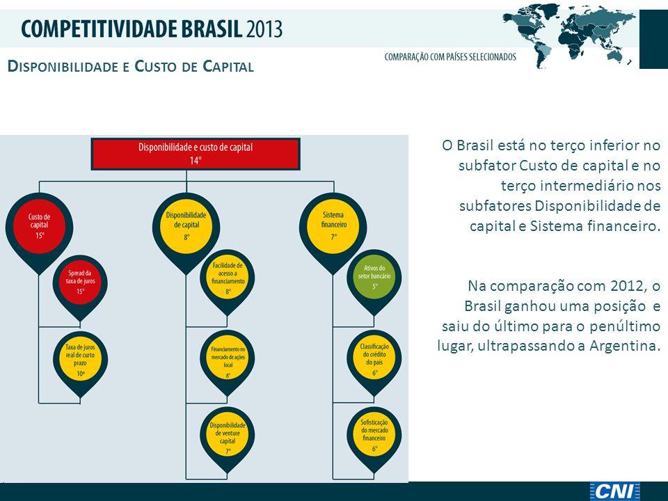 I NFRAESTRUTURA E L OGÍSTICA O Brasil está em último lugar no subfator Infraestrutura de transporte e no terço intermediário nos subfatores Infraestrutura de energia e telecomunicações e Alfândega e operadores.