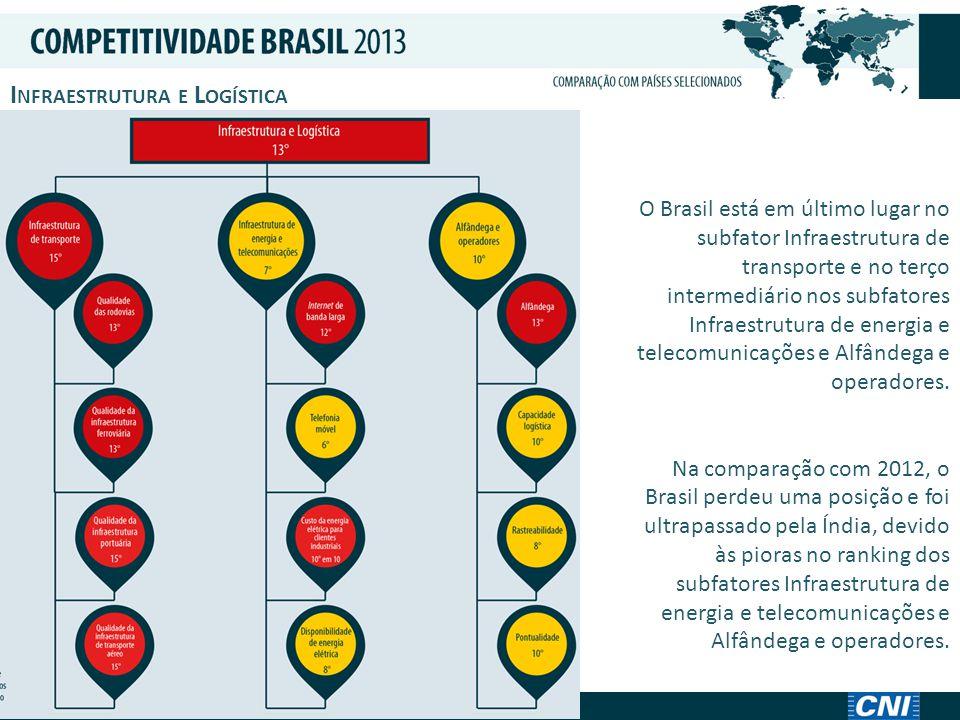 P ESO DOS T RIBUTOS O Brasil está na 14ª posição.
