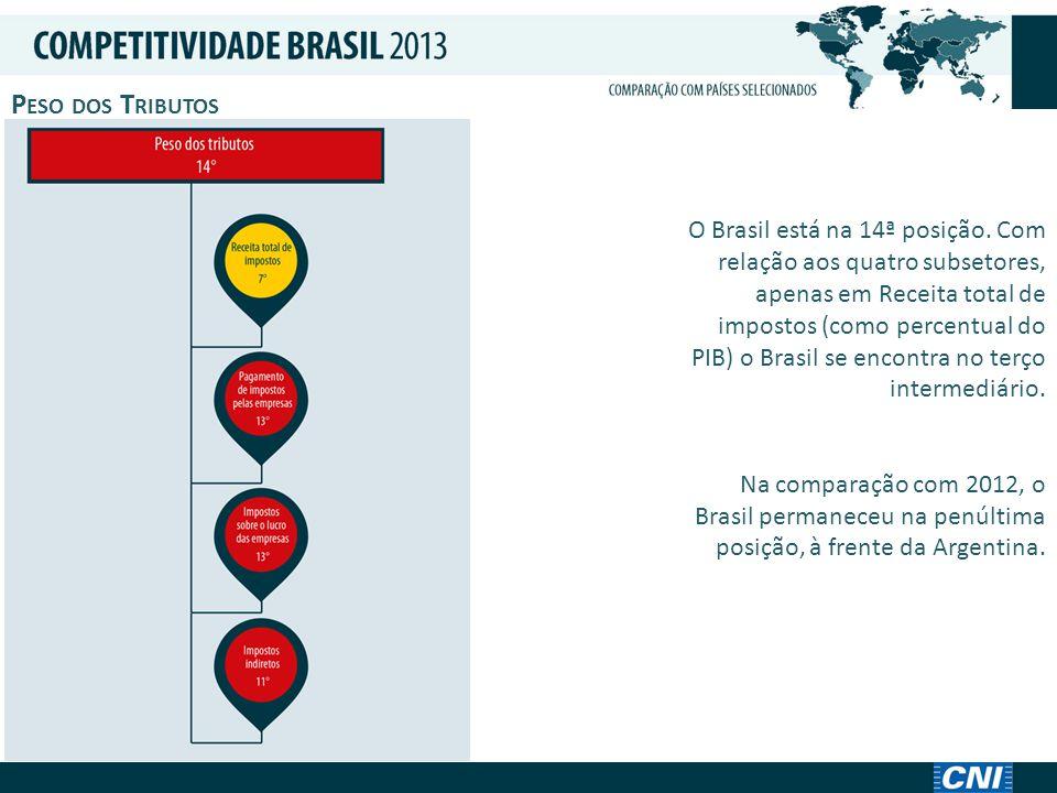 A MBIENTE M ACROECONÔMICO O Brasil está na 10ª posição, no terço intermediário.