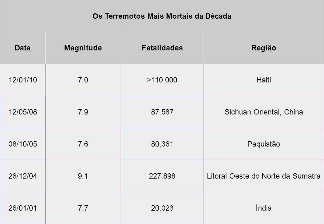 Os Terremotos Mais Mortais da Década DataMagnitudeFatalidadesRegião 12/01/107.0>110.000Haiti 12/05/087.987.587Sichuan Oriental, China 08/10/057.680,36