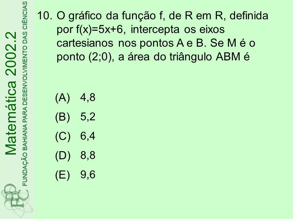 10.O gráfico da função f, de R em R, definida por f(x)=5x+6, intercepta os eixos cartesianos nos pontos A e B. Se M é o ponto (2;0), a área do triângu
