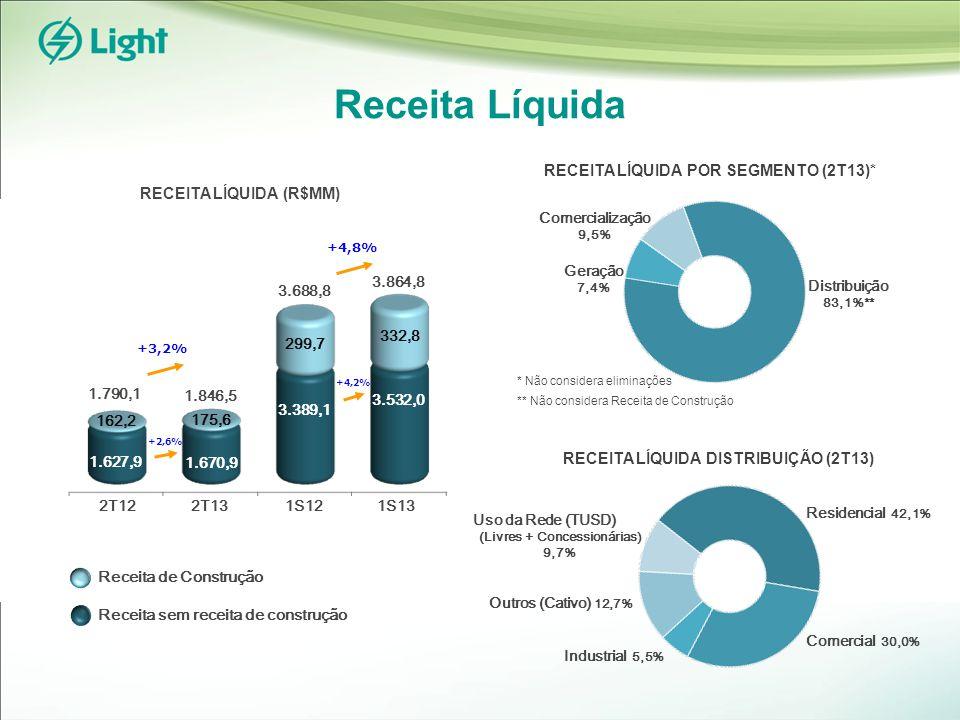 Receita Líquida Industrial 5,5% RECEITA LÍQUIDA (R$MM) Geração 7,4% Distribuição 83,1%** RECEITA LÍQUIDA POR SEGMENTO (2T13)* Comercialização 9,5% * Não considera eliminações ** Não considera Receita de Construção RECEITA LÍQUIDA DISTRIBUIÇÃO (2T13) Comercial 30,0% Outros (Cativo) 12,7% Uso da Rede (TUSD) (Livres + Concessionárias) 9,7% Residencial 42,1% Receita de Construção Receita sem receita de construção 2T13 2T12 +3,2% 1.846,5 1.790,1 162,2 1.670,9 1.627,9 175,6 +4,8% 3.389,1 3.532,0 332,8 299,7 3.688,8 3.864,8 +2,6% +4,2% 1S13 1S12