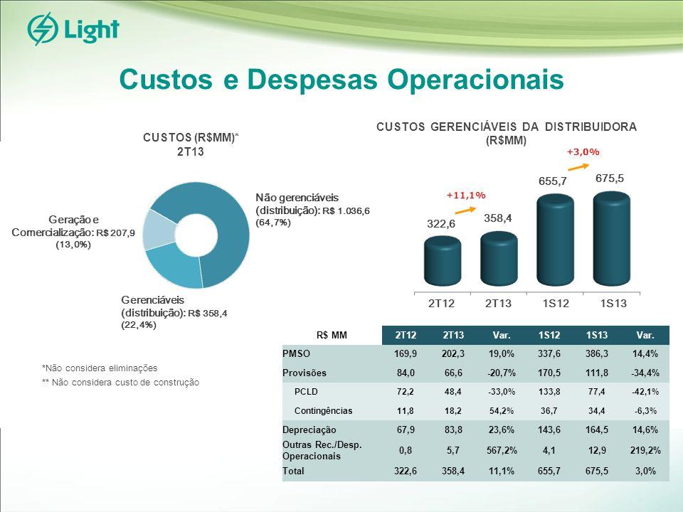 Custos e Despesas Operacionais Gerenciáveis (distribuição): R$ 358,4 (22,4%) Geração e Comercialização: R$ 207,9 (13,0%) Não gerenciáveis (distribuição): R$ 1.036,6 (64,7%) *Não considera eliminações ** Não considera custo de construção CUSTOS GERENCIÁVEIS DA DISTRIBUIDORA (R$MM) CUSTOS (R$MM)* 2T13 322,6 358,4 +11,1% 2T13 2T12 R$ MM2T122T13Var.1S121S13Var.