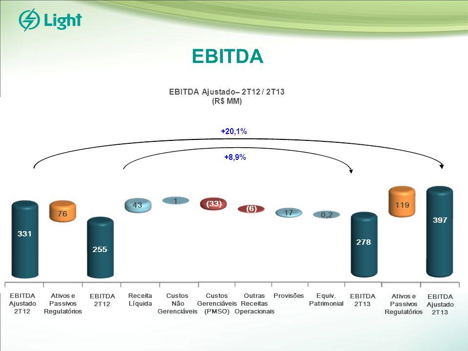 EBITDA EBITDA 2T12 EBITDA 2T13 Receita Líquida Custos Não Gerenciáveis Custos Gerenciáveis (PMSO) Provisões 76 Ativos e Passivos Regulatórios EBITDA Ajustado 2T12 EBITDA Ajustado 2T13 331 255 43 1 (33) (6) 0,2 119 397 EBITDA Ajustado– 2T12 / 2T13 (R$ MM) +20,1% +8,9% Outras Receitas Operacionais 17 Equiv.
