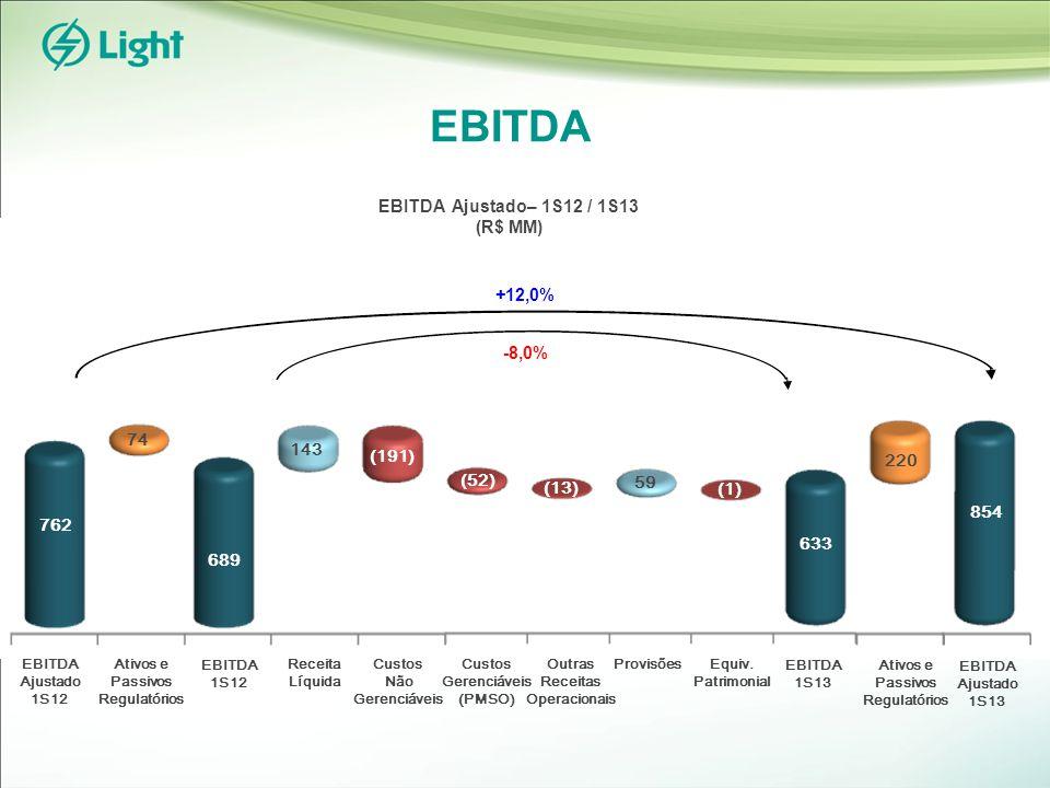 EBITDA EBITDA 1S12 EBITDA 1S13 Receita Líquida Custos Não Gerenciáveis Custos Gerenciáveis (PMSO) Provisões 74 Ativos e Passivos Regulatórios EBITDA Ajustado 1S12 EBITDA Ajustado 1S13 762 689 143 (191) (1) 220 854 EBITDA Ajustado– 1S12 / 1S13 (R$ MM) +12,0% -8,0% Outras Receitas Operacionais 59 Equiv.