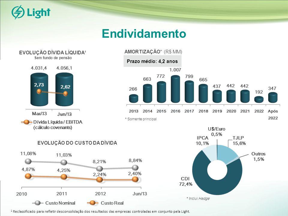 Endividamento Prazo médio: 4,2 anos AMORTIZAÇÃO* (R$ MM) Custo Nominal Custo Real Jun/13 Mar/13 4.056,1 EVOLUÇÃO DÍVIDA LÍQUIDA¹ Sem fundo de pensão 2,73 2,62 * Inclui Hedge * Somente principal EVOLUÇÃO DO CUSTO DA DÍVIDA 2011 2010 Jun/13 2,24% 8,21% 4,87% 11,08% 4,25% 11,03% 2012 Dívida Líquida / EBITDA (cálculo covenants) 266 663 772 1.007 799 8,84% 2,40% 665 437 442 192 347 1 Reclassificado para refletir desconsolidação dos resultados das empresas controladas em conjunto pela Light.