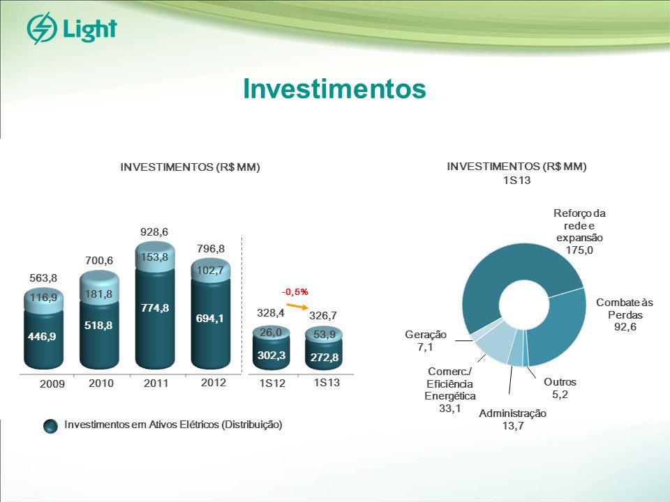 Investimentos INVESTIMENTOS (R$ MM) 1S13 Geração 7,1 Administração 13,7 Outros 5,2 Reforço da rede e expansão 175,0 Combate às Perdas 92,6 Investimentos em Ativos Elétricos (Distribuição) Comerc./ Eficiência Energética 33,1 2010 2009 563,8 928,6 700,6 2011 2012 796,8 694,1 102,7 446,9 116,9 518,8 181,8 774,8 153,8 1S13 1S12 302,3 272,8 26,0 53,9 328,4 326,7 -0,5%