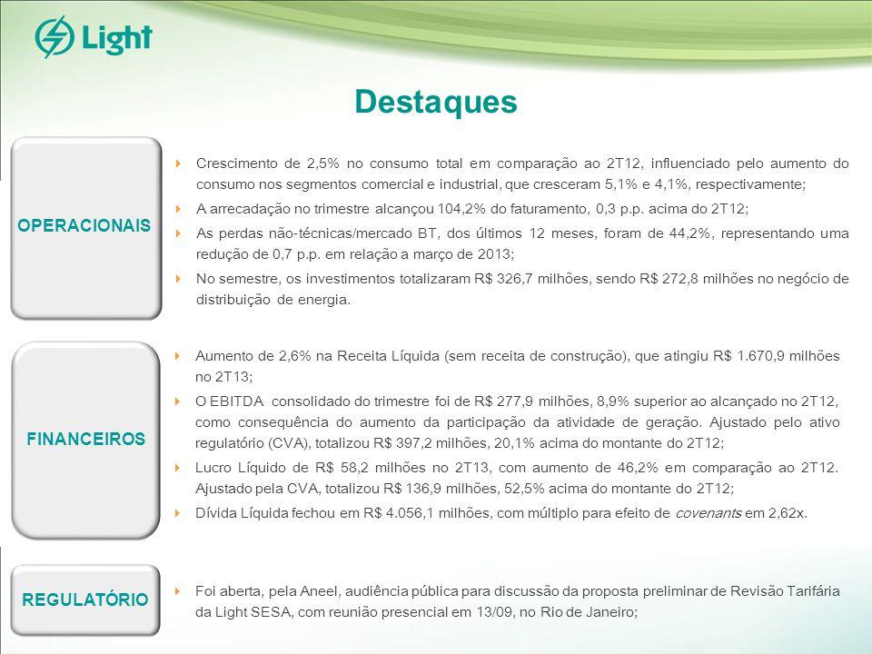 EBITDA EBITDA CONSOLIDADO (R$MM)EBITDA POR ATIVIDADE* 2T13 Geração 35,9% (Margem EBITDA: 75,9%) Comercialização 1,5% (Margem EBITDA: 2,5%) Distribuição 62,6% (Margem EBITDA: 11,7%) *Não considera eliminações 277,9 255,1 +8,9% 2T122T131S121S13 633,1 688,5 -8,0%