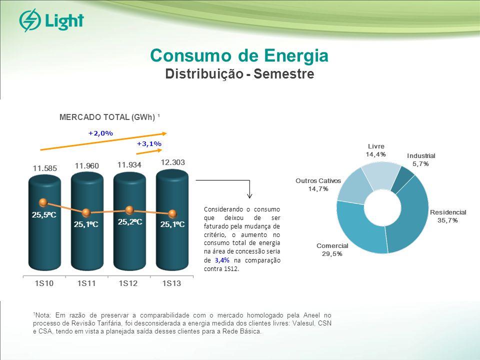 Consumo de Energia Distribuição - Semestre +3,1% 11.934 11.960 25,2ºC 25,1ºC 1S11 11.585 12.303 1S10 25,1ºC 25,5ºC +2,0% 1 Nota: Em razão de preservar a comparabilidade com o mercado homologado pela Aneel no processo de Revisão Tarifária, foi desconsiderada a energia medida dos clientes livres: Valesul, CSN e CSA, tendo em vista a planejada saída desses clientes para a Rede Básica.
