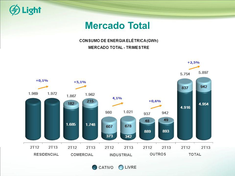 +3,1% Mercado Total RESIDENCIAL INDUSTRIAL COMERCIAL OUTROS TOTAL 1S121S13 10.295 10.526 11.934 1.639 1.777 12.303 +2,2% 1.771 1.806 1.868 98 103 1.909 +6,5% 3.808 374 430 4.055 774 701 1.941 1.167 1.244 1.945 +1,8% 4.317 4.395 CONSUMO DE ENERGIA ELÉTRICA (GWh) MERCADO TOTAL - SEMESTRE 1S121S13 1S121S13 1S121S13 1S121S13 0,2% LIVRE CATIVO 3.434 3.625