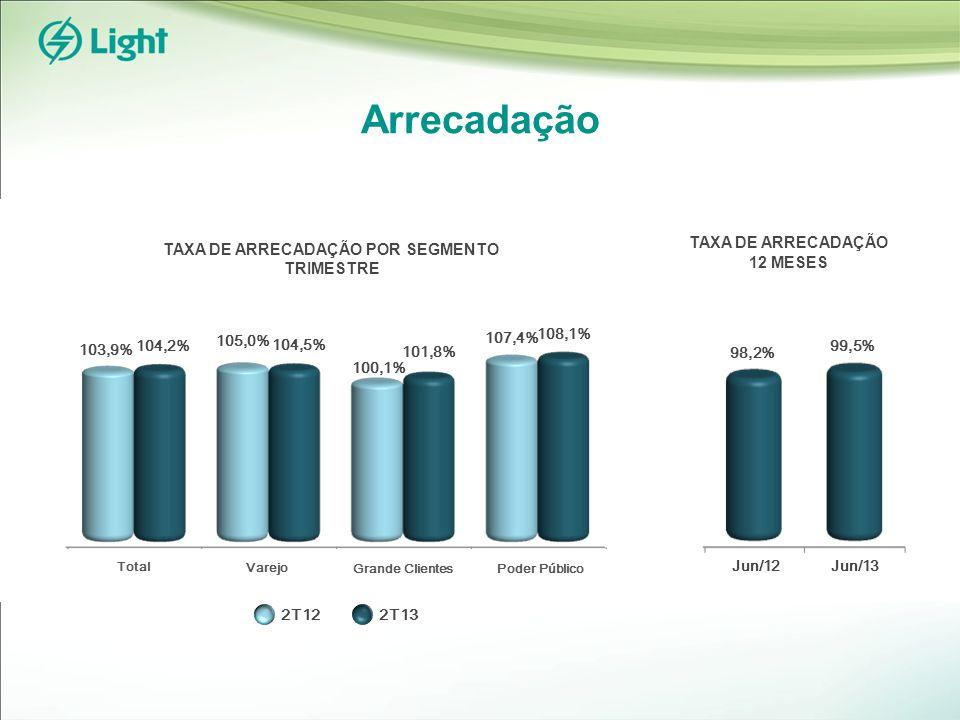 Arrecadação TAXA DE ARRECADAÇÃO 12 MESES TAXA DE ARRECADAÇÃO POR SEGMENTO TRIMESTRE 2T122T13 98,2% 99,5% Jun/12Jun/13 103,9% 104,2% 105,0% 104,5% 100,1% 101,8% 107,4% 108,1% Total Varejo Grande ClientesPoder Público