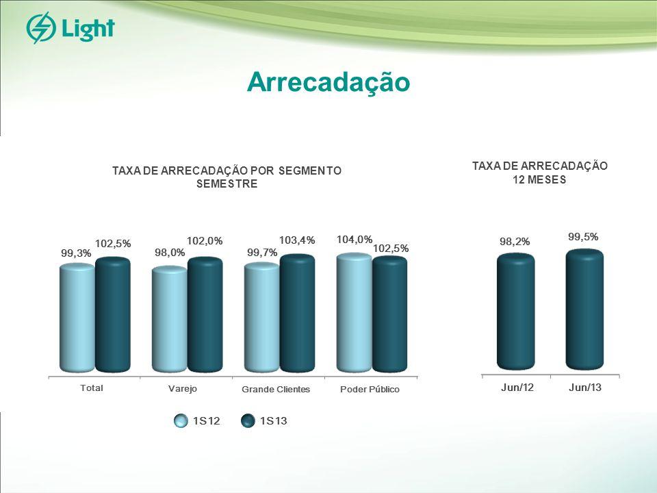 Arrecadação TAXA DE ARRECADAÇÃO 12 MESES TAXA DE ARRECADAÇÃO POR SEGMENTO SEMESTRE 1S121S13 98,2% 99,5% Jun/12Jun/13 99,3% 102,5% 98,0% 102,0% 99,7% 103,4% 104,0% 102,5% Total Varejo Grande ClientesPoder Público