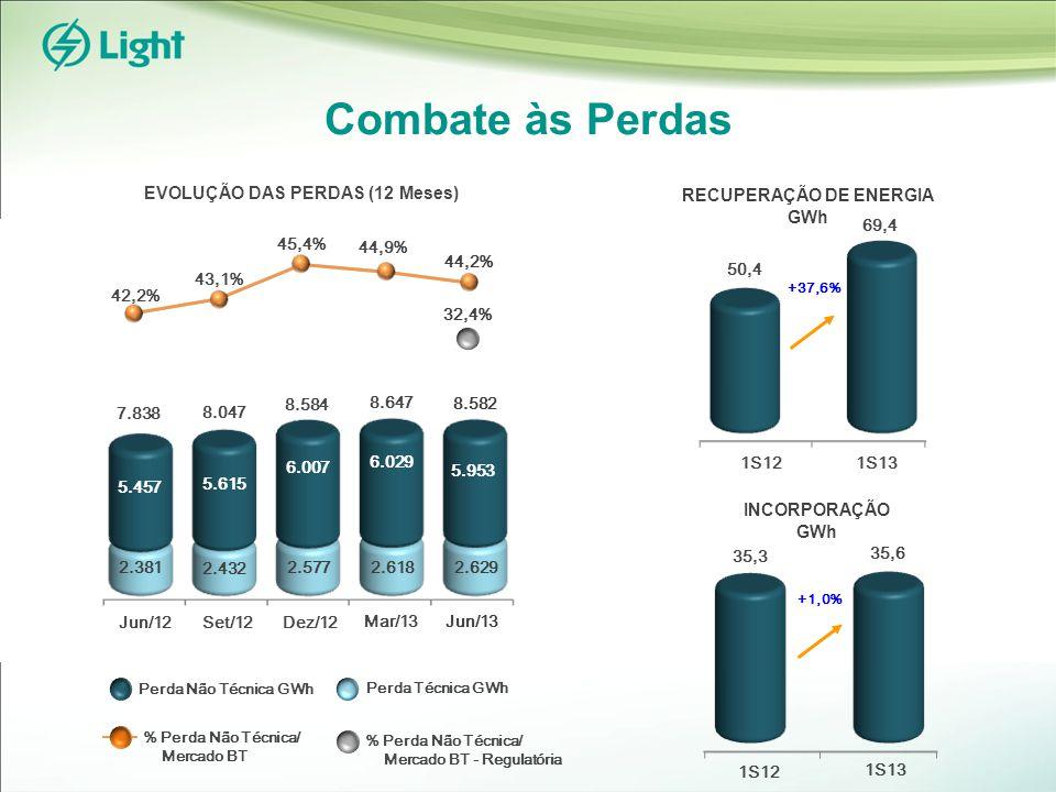 Ações de Combate a Perdas Resultados obtidos até junho/13 Área de Perda Zero (APZ)Comunidades Pacificadas Redução média de perdas: 26,0 p.p.