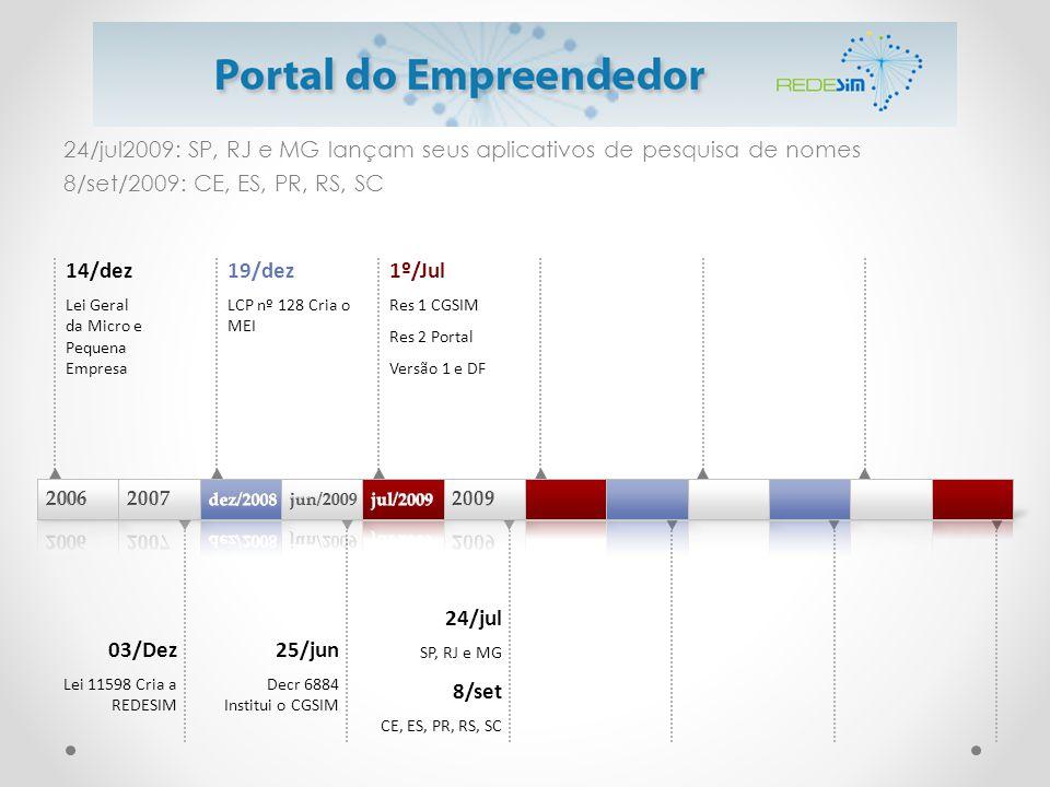 24/jul2009: SP, RJ e MG lançam seus aplicativos de pesquisa de nomes 8/set/2009: CE, ES, PR, RS, SC 14/dez Lei Geral da Micro e Pequena Empresa 19/dez