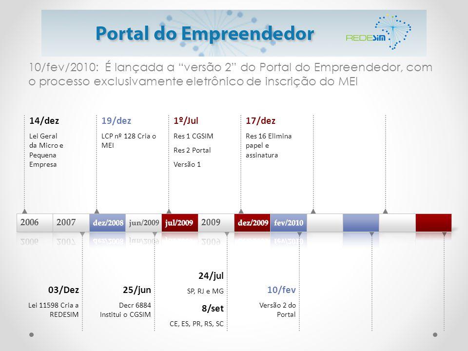 """10/fev/2010: É lançada a """"versão 2"""" do Portal do Empreendedor, com o processo exclusivamente eletrônico de inscrição do MEI 14/dez Lei Geral da Micro"""