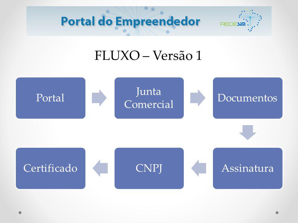 Portal Junta Comercial Documentos AssinaturaCNPJCertificado FLUXO – Versão 1