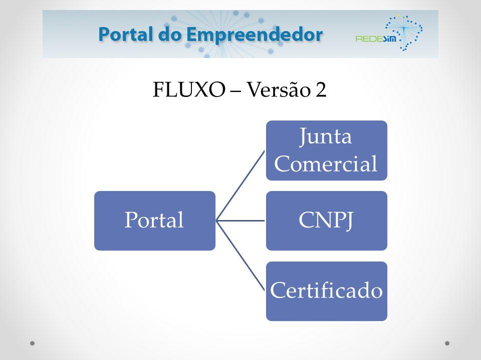 Portal Junta Comercial CNPJ Certificado FLUXO – Versão 2