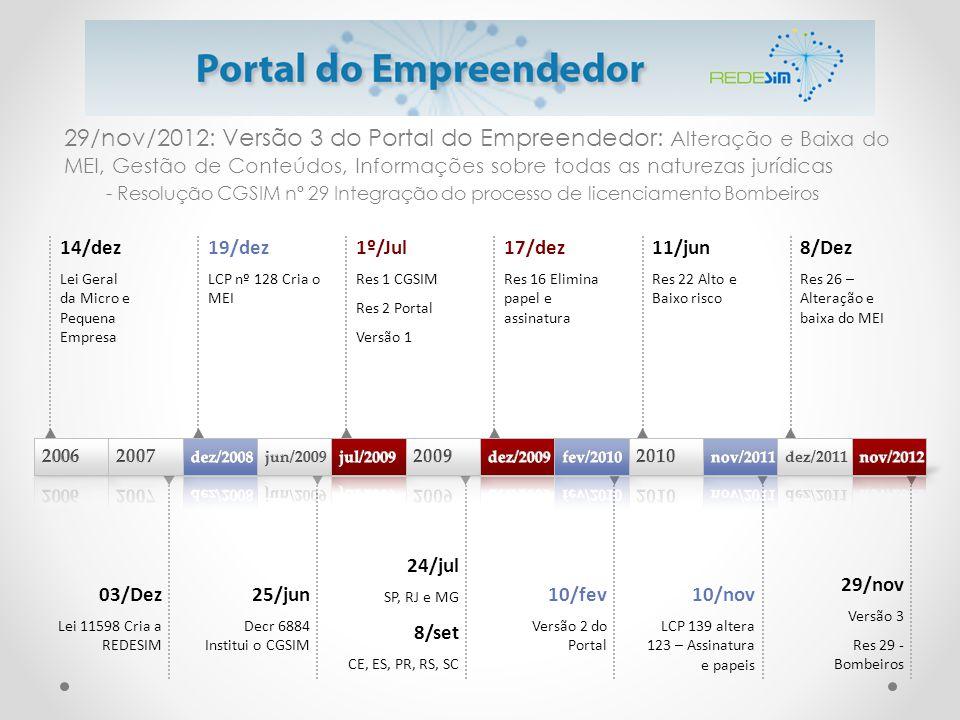 29/nov/2012: Versão 3 do Portal do Empreendedor: Alteração e Baixa do MEI, Gestão de Conteúdos, Informações sobre todas as naturezas jurídicas - Resol