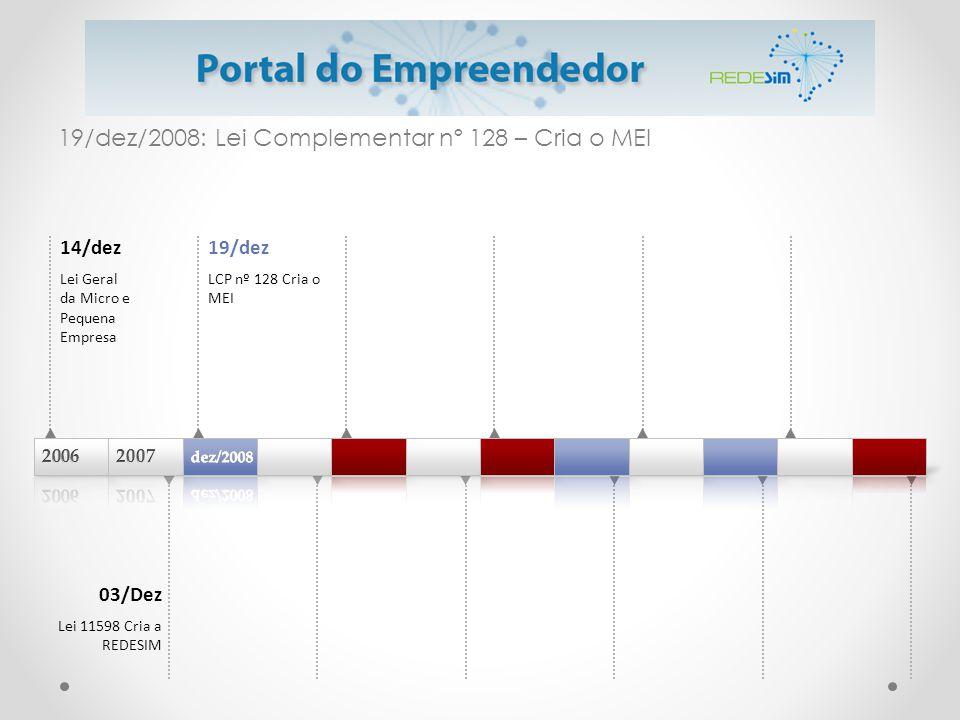 19/dez/2008: Lei Complementar nº 128 – Cria o MEI 14/dez Lei Geral da Micro e Pequena Empresa 19/dez LCP nº 128 Cria o MEI 03/Dez Lei 11598 Cria a RED