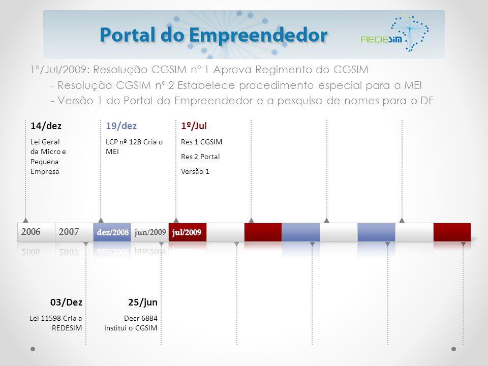 1º/Jul/2009: Resolução CGSIM nº 1 Aprova Regimento do CGSIM - Resolução CGSIM nº 2 Estabelece procedimento especial para o MEI - Versão 1 do Portal do