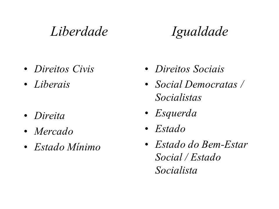 Liberdade •Direitos Civis •Liberais •Direita •Mercado •Estado Mínimo Igualdade •Direitos Sociais •Social Democratas / Socialistas •Esquerda •Estado •E