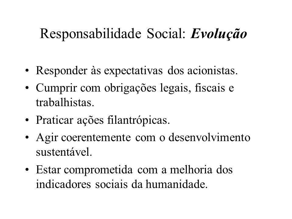 Responsabilidade Social: Evolução •Responder às expectativas dos acionistas. •Cumprir com obrigações legais, fiscais e trabalhistas. •Praticar ações f
