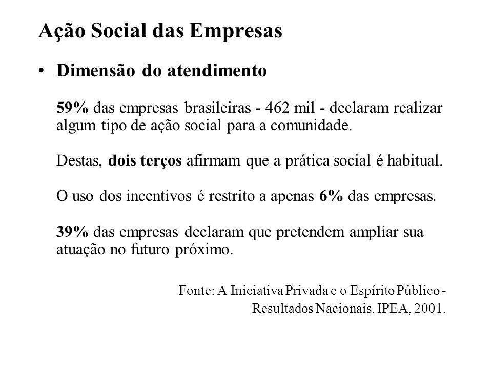 Ação Social das Empresas •Dimensão do atendimento 59% das empresas brasileiras - 462 mil - declaram realizar algum tipo de ação social para a comunida