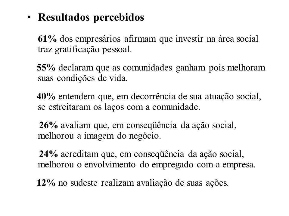 •Resultados percebidos 61% dos empresários afirmam que investir na área social traz gratificação pessoal. 55% declaram que as comunidades ganham pois