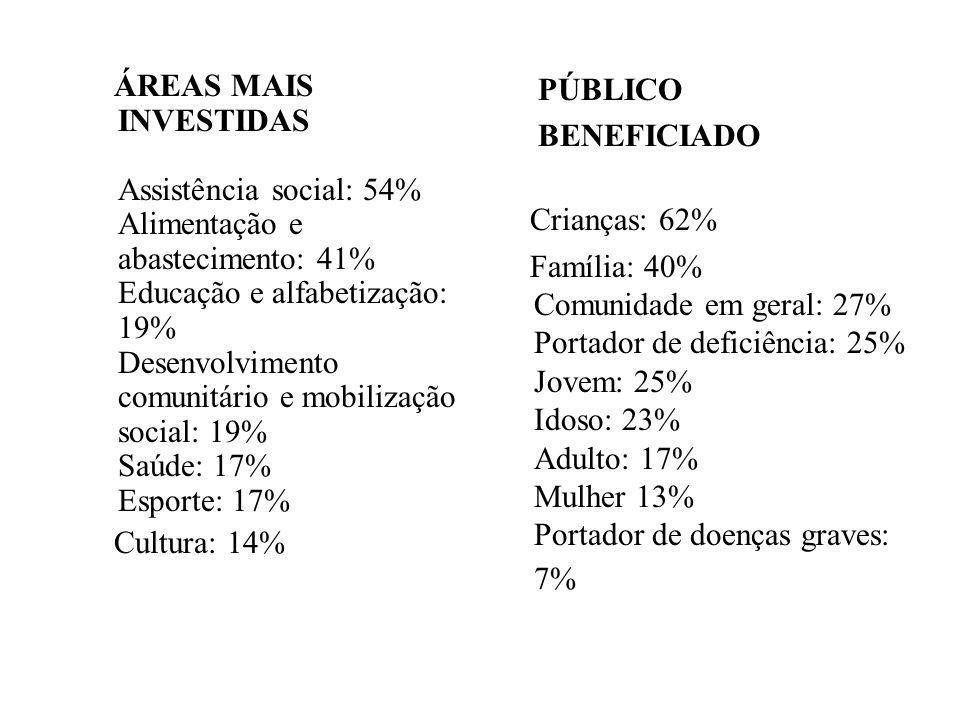 ÁREAS MAIS INVESTIDAS Assistência social: 54% Alimentação e abastecimento: 41% Educação e alfabetização: 19% Desenvolvimento comunitário e mobilização