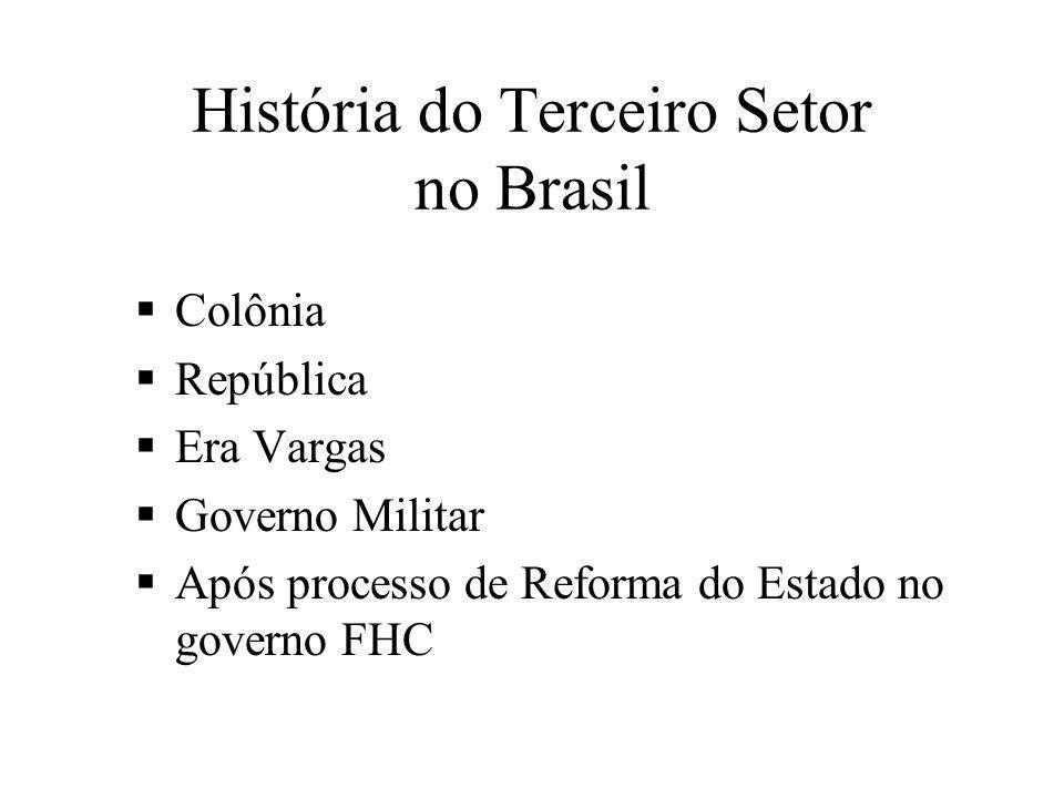 História do Terceiro Setor no Brasil  Colônia  República  Era Vargas  Governo Militar  Após processo de Reforma do Estado no governo FHC